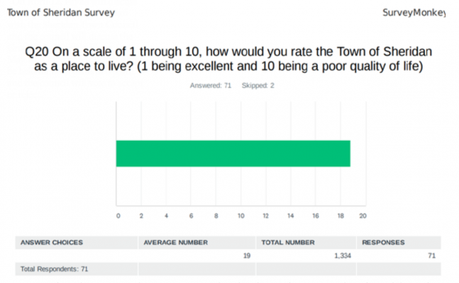 A question from the SurveyMonkey survey presented to Sheridan residents. Respondents favored the quality of life in Sheridan and desired to keep it that way. PHOTO COURTESY OF SHERIDAN GROWTH POLICY/NRE