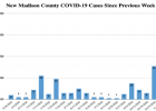 Numbers beneath the bars indicate the number of cases from the prior week. For example, the week labeled 11/15/20 and the corresponding 72 shows that the county reported 72 new cases between 11/8 and 11/15. PHOTO COURTESY OF MELISSA BRUMMELL, MCPHD